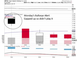 bullseye trade review