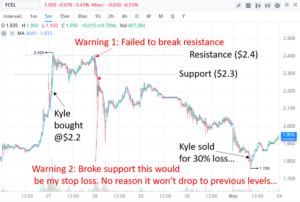 Fast5 Trading loss