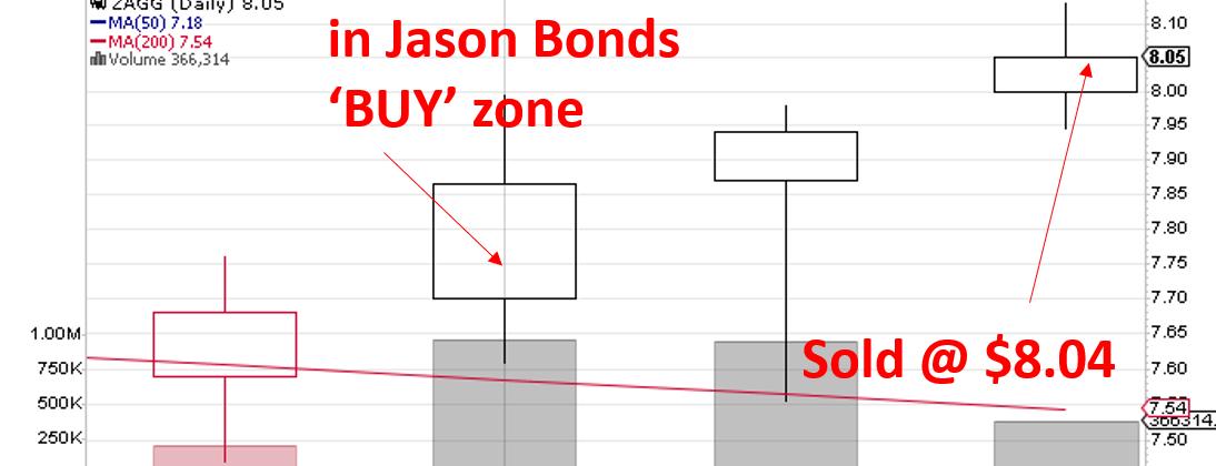 Jason Bond Jackpot Trades review