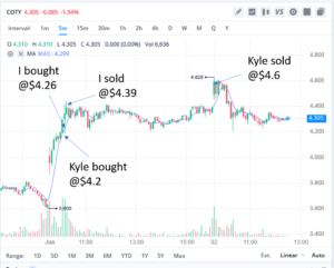 Kyle Fast5 Fast Five Trading Review