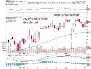 Gorilla Trades reviews