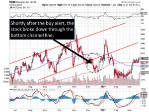 Technical pattern profits reviewed